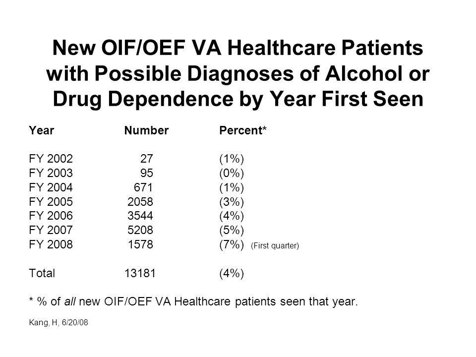 New OIF/OEF VA Healthcare Patients with Possible Diagnoses of Alcohol or Drug Dependence by Year First Seen YearNumberPercent* FY 2002 27 (1%) FY 2003 95 (0%) FY 2004 671 (1%) FY 2005 2058 (3%) FY 2006 3544 (4%) FY 2007 5208 (5%) FY 2008 1578 (7%) (First quarter) Total 13181 (4%) * % of all new OIF/OEF VA Healthcare patients seen that year.