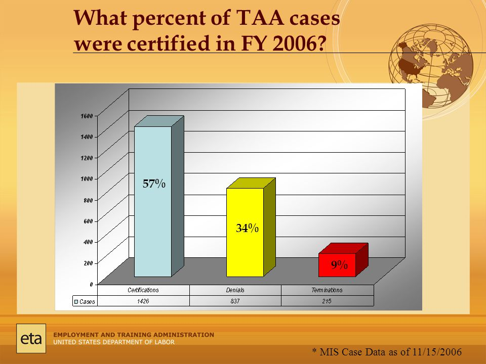 What percent of TAA cases were certified in FY 2006 57% 34% 9% * MIS Case Data as of 11/15/2006