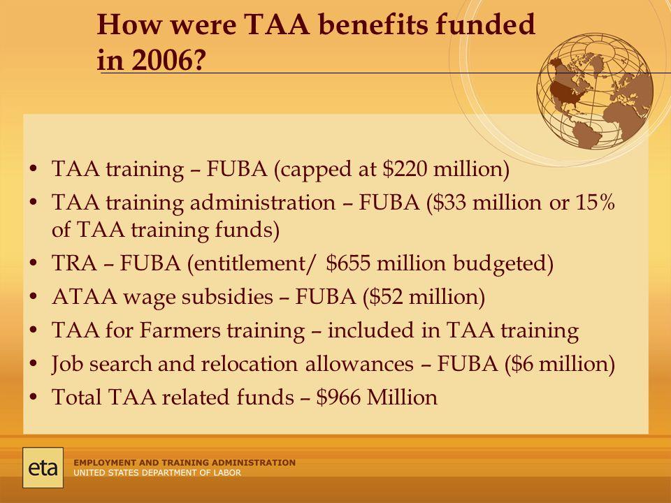 TAA training – FUBA (capped at $220 million) TAA training administration – FUBA ($33 million or 15% of TAA training funds) TRA – FUBA (entitlement/ $655 million budgeted) ATAA wage subsidies – FUBA ($52 million) TAA for Farmers training – included in TAA training Job search and relocation allowances – FUBA ($6 million) Total TAA related funds – $966 Million How were TAA benefits funded in 2006
