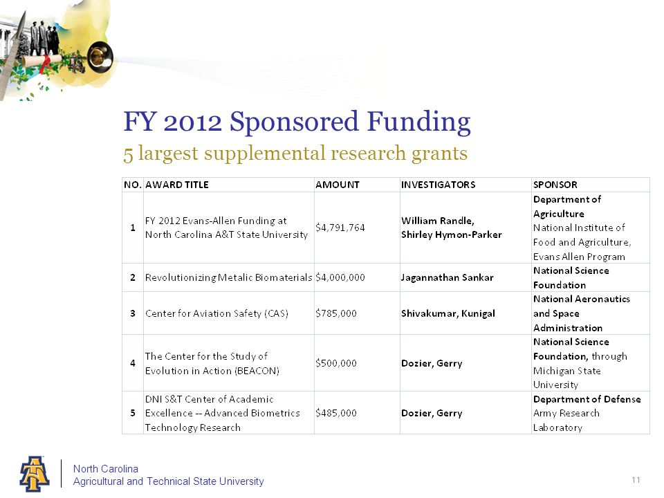 North Carolina Agricultural and Technical State University FY 2012 Sponsored Funding 5 largest supplemental research grants 11