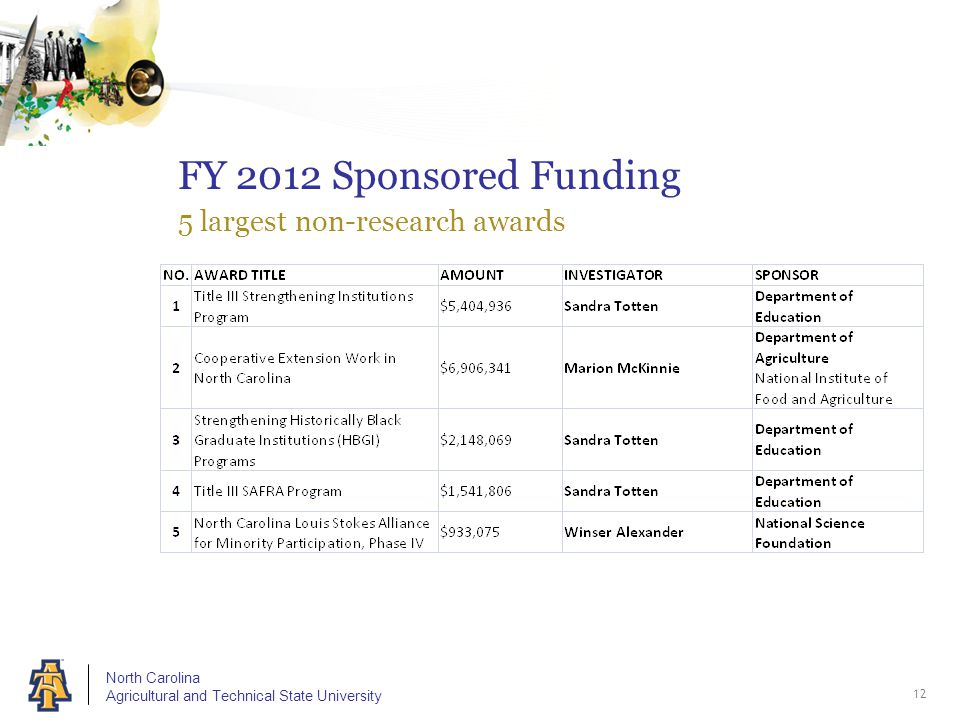 North Carolina Agricultural and Technical State University FY 2012 Sponsored Funding 5 largest non-research awards 12