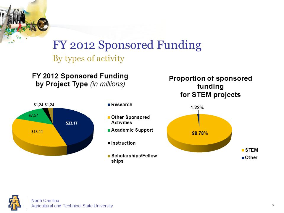 North Carolina Agricultural and Technical State University 9 FY 2012 Sponsored Funding By types of activity