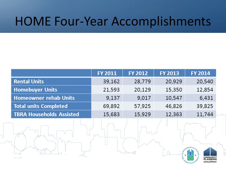 HOME Four-Year Accomplishments 3 FY 2011FY 2012FY 2013FY 2014 Rental Units39,16228,77920,92920,540 Homebuyer Units21,59320,12915,35012,854 Homeowner rehab Units9,1379,01710,5476,431 Total units Completed69,89257,92546,82639,825 TBRA Households Assisted15,68315,92912,36311,744