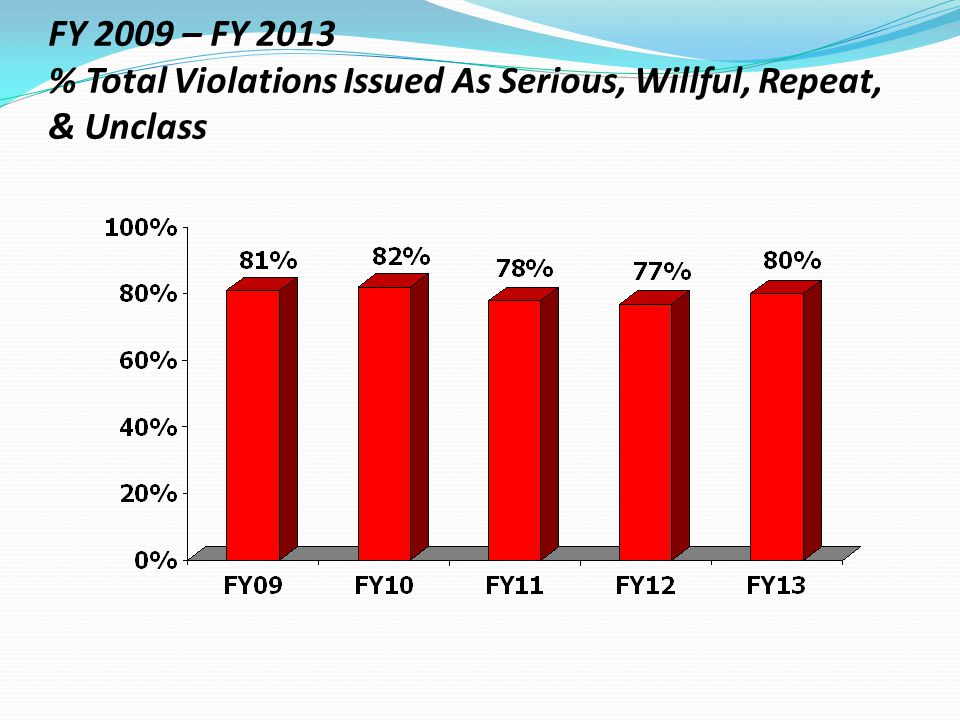 FY 2009 – FY 2013 % Total Violations Issued As Serious, Willful, Repeat, & Unclass