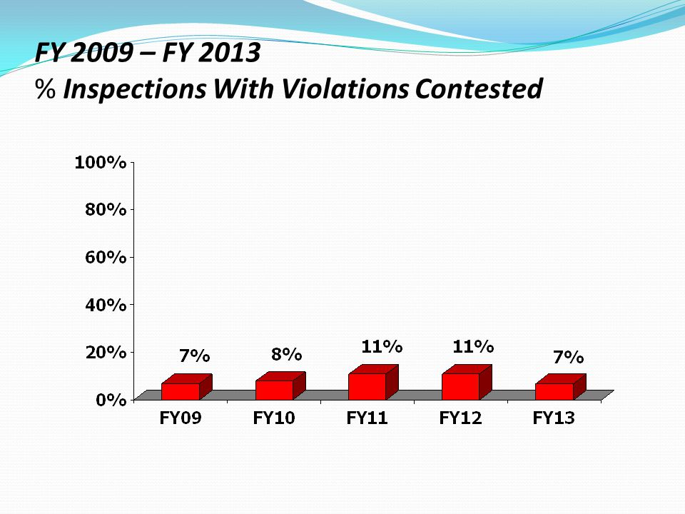 FY 2009 – FY 2013 % Inspections With Violations Contested