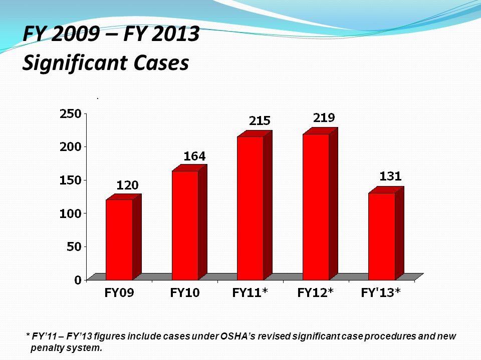 FY 2009 – FY 2013 Significant Cases * FY'11 – FY'13 figures include cases under OSHA's revised significant case procedures and new penalty system..