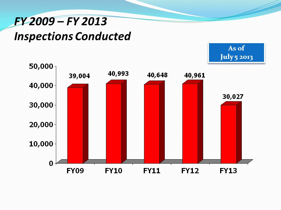 FY 2009 – FY 2013 Inspections Conducted As of July 5 2013 As of July 5 2013