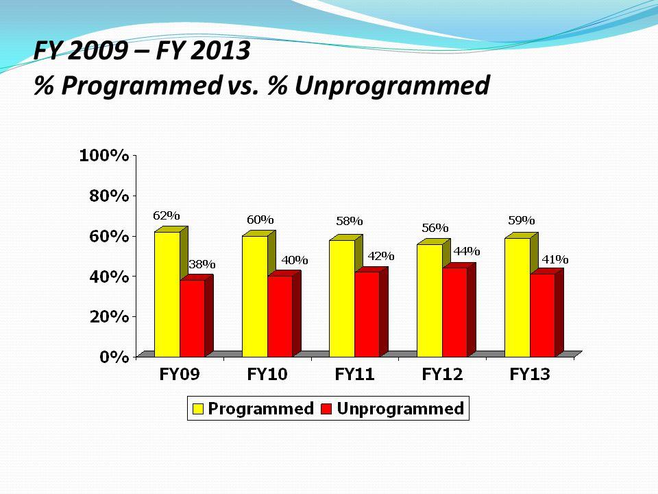 FY 2009 – FY 2013 % Programmed vs. % Unprogrammed