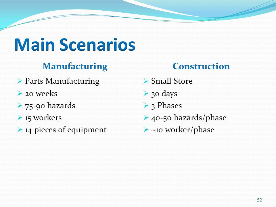  Parts Manufacturing  20 weeks  75-90 hazards  15 workers  14 pieces of equipment  Small Store  30 days  3 Phases  40-50 hazards/phase  ~10 worker/phase 52