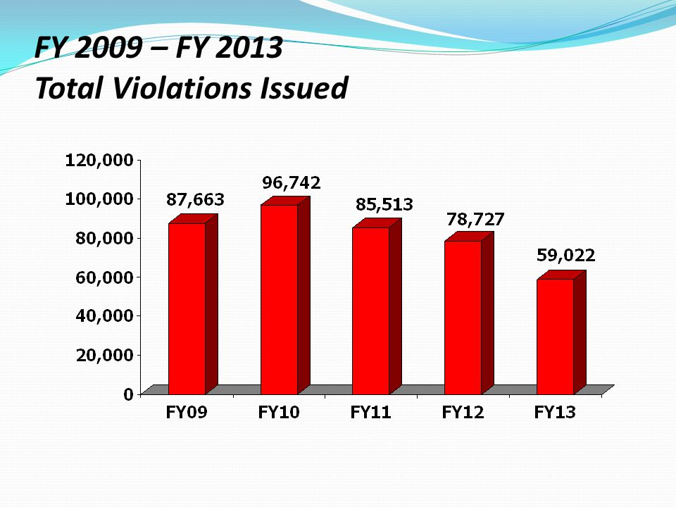 FY 2009 – FY 2013 Total Violations Issued