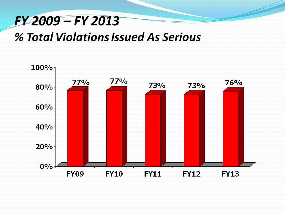 FY 2009 – FY 2013 % Total Violations Issued As Serious