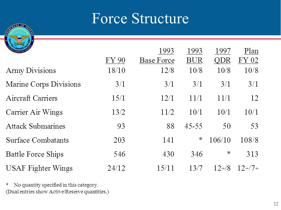 12 Force Structure 1993 19931997Plan FY 90Base ForceBURQDRFY 02 Army Divisions 18/1012/8 10/810/810/8 Marine Corps Divisions3/13/1 3/13/13/1 Aircraft Carriers15/112/1 11/111/112 Carrier Air Wings13/211/2 10/110/110/1 Attack Submarines9388 45-555053 Surface Combatants203141 *106/10108/8 Battle Force Ships546430 346*313 USAF Fighter Wings24/1215/11 13/712 + /8 12 + /7 + * No quantity specified in this category.