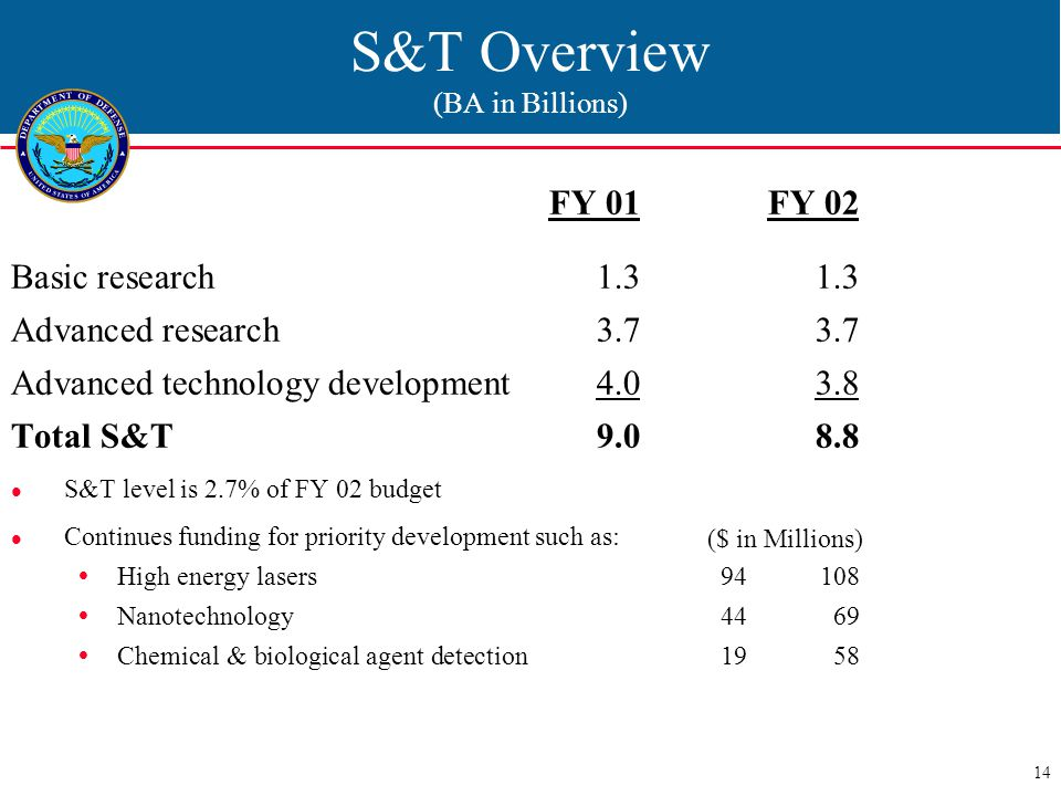 14 S&T Overview (BA in Billions) FY 01 FY 02 Basic research1.31.3 Advanced research3.73.7 Advanced technology development4.03.8 Total S&T 9.08.8 S&T level is 2.7% of FY 02 budget Continues funding for priority development such as:  High energy lasers94108  Nanotechnology4469  Chemical & biological agent detection1958 ($ in Millions)