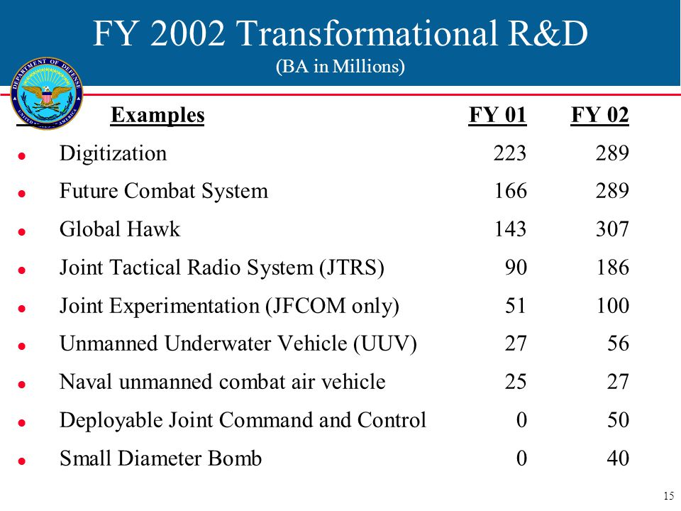 15 FY 2002 Transformational R&D (BA in Millions) ExamplesFY 01FY 02 Digitization223289 Future Combat System166289 Global Hawk143307 Joint Tactical Radio System (JTRS)90186 Joint Experimentation (JFCOM only)51100 Unmanned Underwater Vehicle (UUV)2756 Naval unmanned combat air vehicle2527 Deployable Joint Command and Control050 Small Diameter Bomb040
