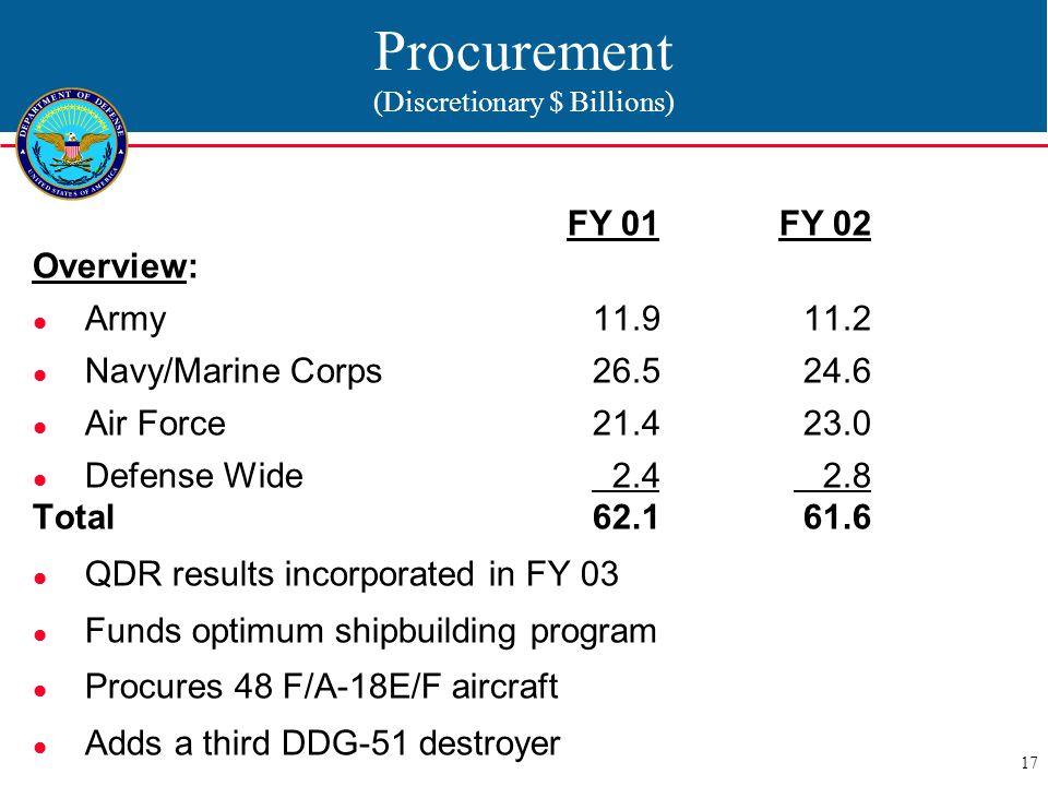 17 Procurement (Discretionary $ Billions) FY 01 FY 02 Overview: Army11.911.2 Navy/Marine Corps26.524.6 Air Force21.423.0 Defense Wide 2.4 2.8 Total62.161.6 QDR results incorporated in FY 03 Funds optimum shipbuilding program Procures 48 F/A-18E/F aircraft Adds a third DDG-51 destroyer