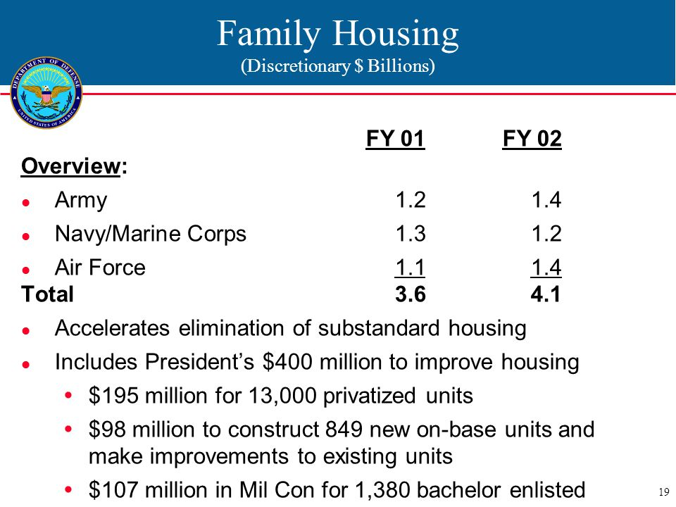 19 Family Housing (Discretionary $ Billions) FY 01 FY 02 Overview: Army1.21.4 Navy/Marine Corps1.31.2 Air Force1.11.4 Total3.64.1 Accelerates elimination of substandard housing Includes President's $400 million to improve housing  $195 million for 13,000 privatized units  $98 million to construct 849 new on-base units and make improvements to existing units  $107 million in Mil Con for 1,380 bachelor enlisted quarters