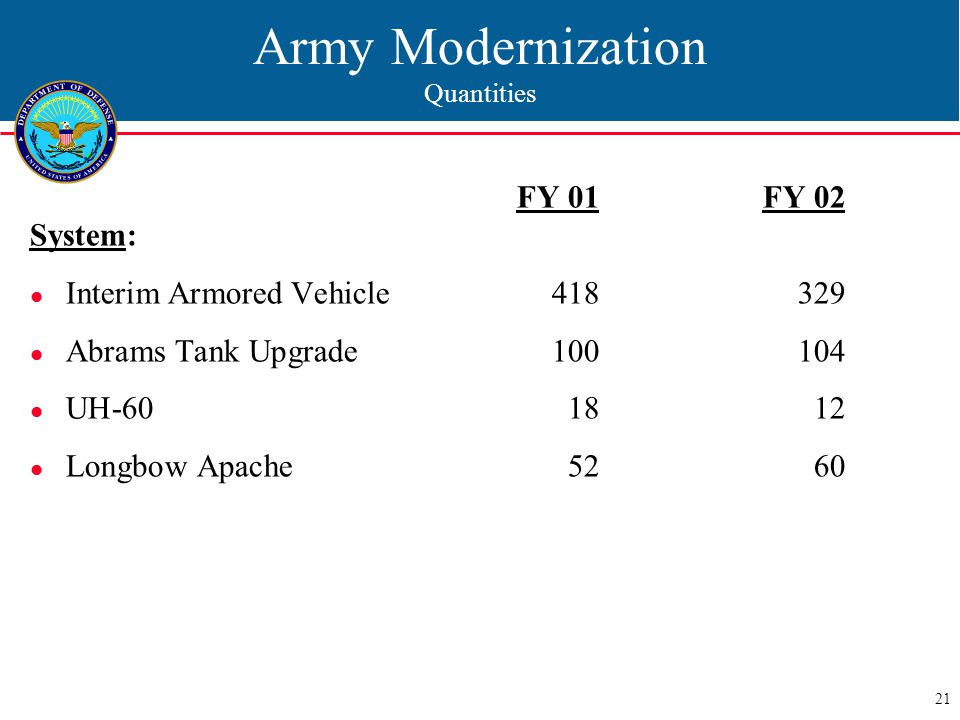21 Army Modernization Quantities FY 01 FY 02 System: Interim Armored Vehicle418329 Abrams Tank Upgrade100104 UH-601812 Longbow Apache5260