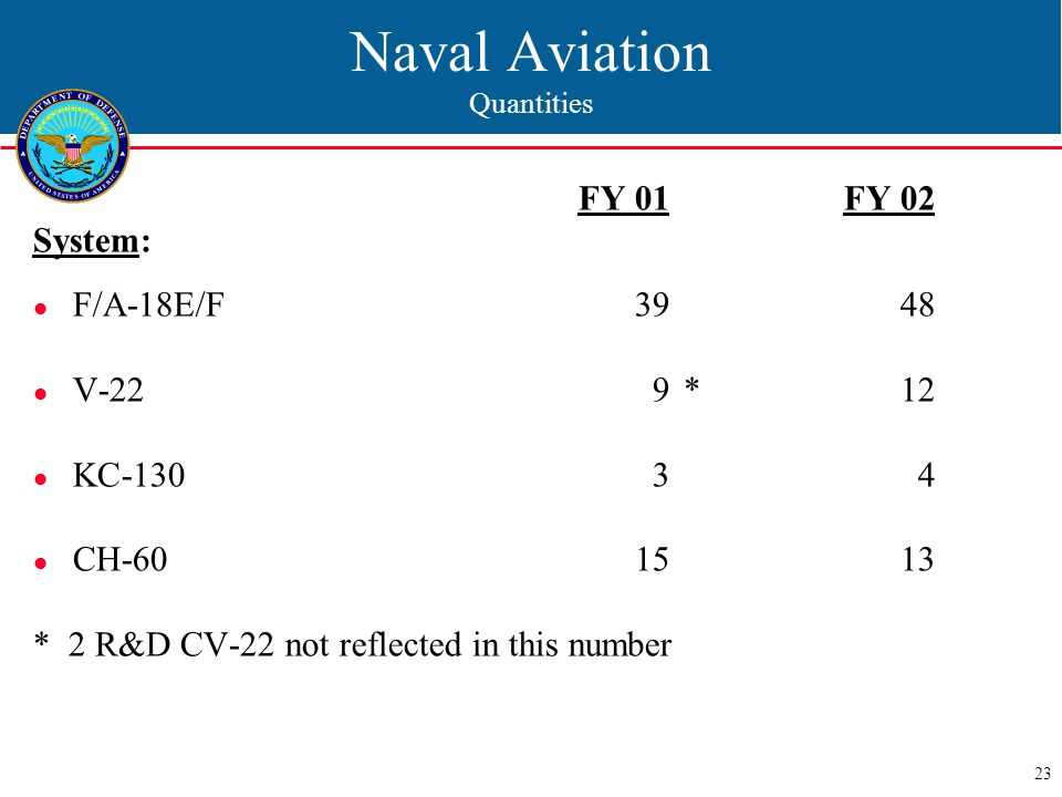 23 Naval Aviation Quantities FY 01 FY 02 System: F/A-18E/F3948 V-229*12 KC-13034 CH-601513 * 2 R&D CV-22 not reflected in this number