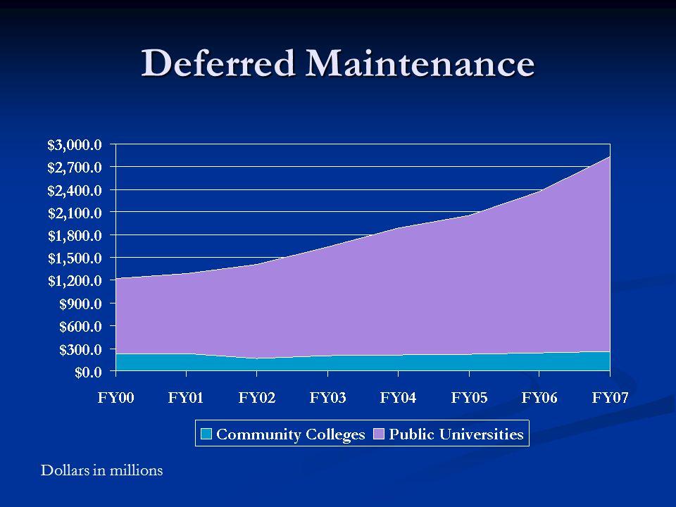 Deferred Maintenance Dollars in millions
