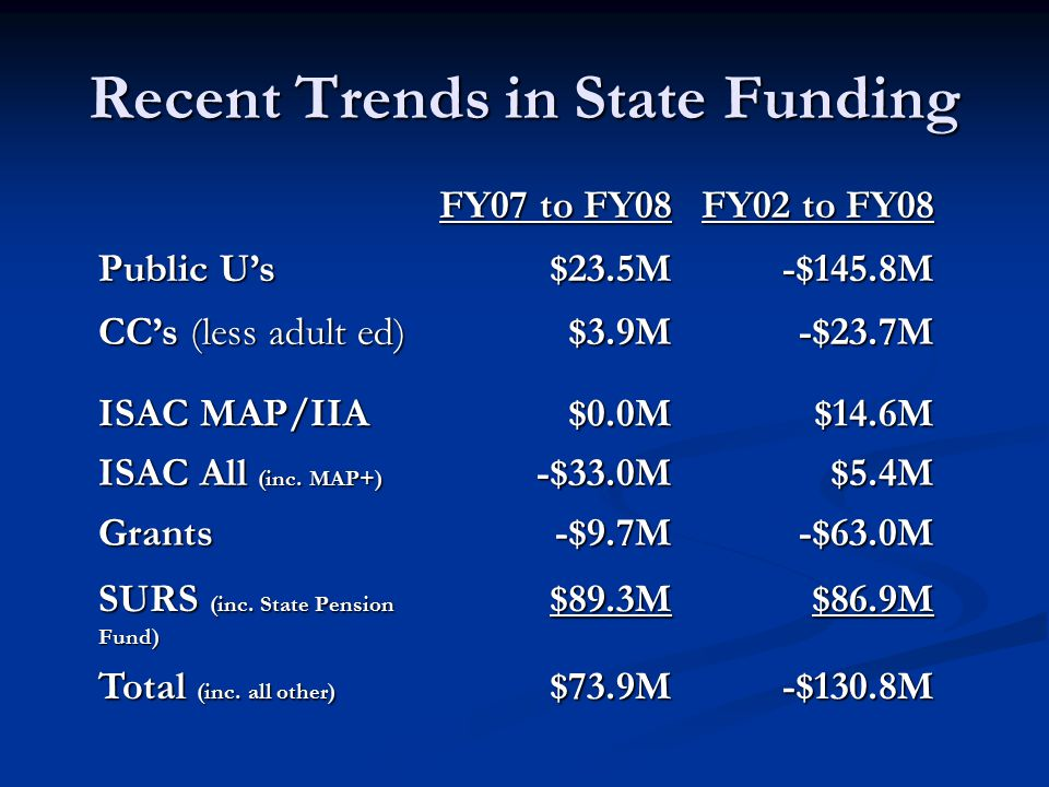 Recent Trends in State Funding FY07 to FY08 FY02 to FY08 Public U's $23.5M-$145.8M CC's (less adult ed) $3.9M-$23.7M ISAC MAP/IIA $0.0M$14.6M ISAC All (inc.