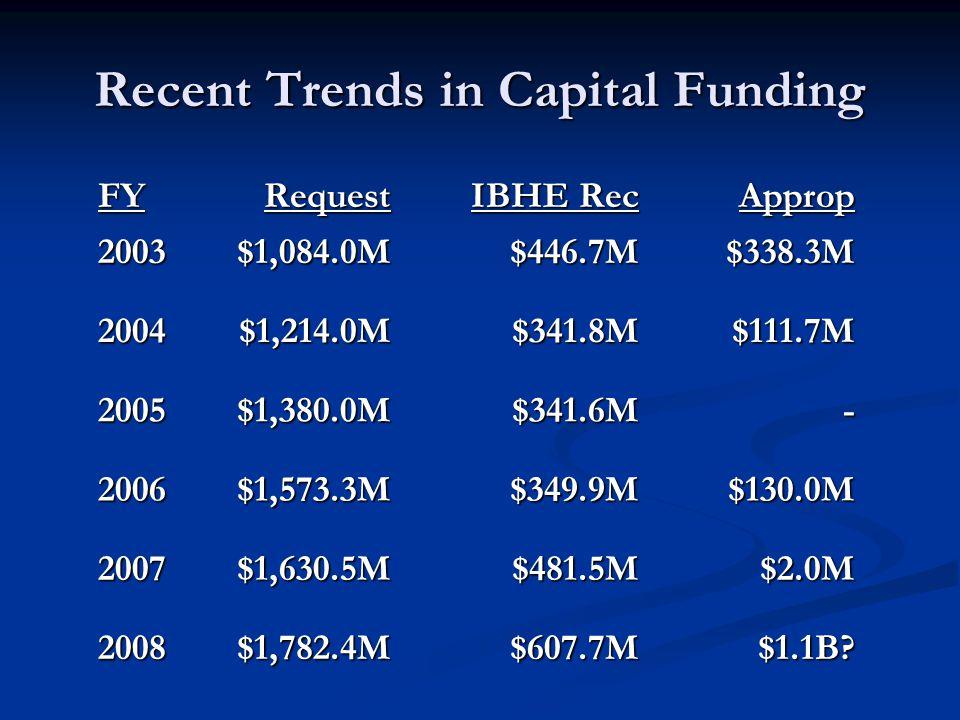 Recent Trends in Capital Funding FYRequest IBHE Rec Approp 2003$1,084.0M$446.7M$338.3M 2004$1,214.0M$341.8M$111.7M 2005$1,380.0M$341.6M- 2006$1,573.3M$349.9M$130.0M 2007$1,630.5M$481.5M$2.0M 2008$1,782.4M$607.7M$1.1B