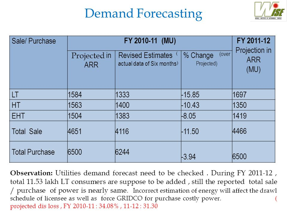 Demand Forecasting Sale/ Purchase FY 2010-11 (MU)FY 2011-12 Projection in ARR (MU) Projected in ARR Revised Estimates ( actual data of Six months) % Change (over Projected) LT15841333-15.851697 HT15631400-10.431350 EHT15041383-8.051419 Total Sale46514116-11.504466 Total Purchase65006244 -3.946500 Observation: Utilities demand forecast need to be checked.