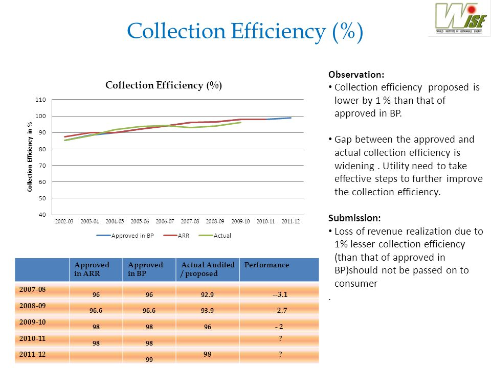 Collection Efficiency (%) Approved in ARR Approved in BP Actual Audited / proposed Performance 2007-08 96 92.9 --3.1 2008-09 96.6 93.9 - 2.7 2009-10 98 96 - 2 2010-11 98 .