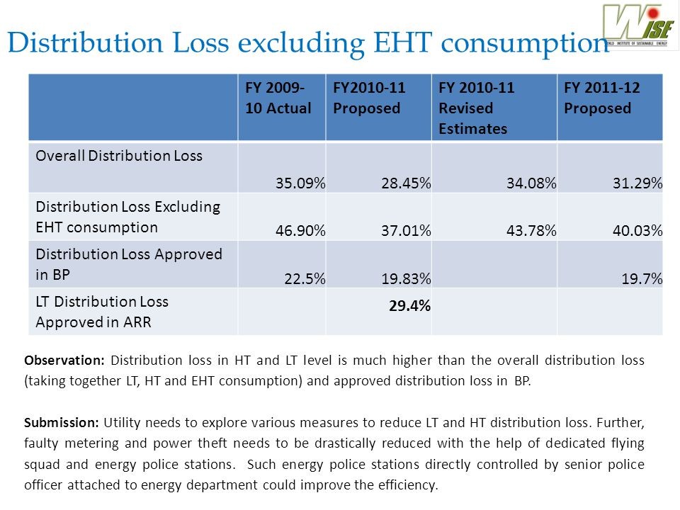 Distribution Loss excluding EHT consumption FY 2009- 10 Actual FY2010-11 Proposed FY 2010-11 Revised Estimates FY 2011-12 Proposed Overall Distribution Loss 35.09%28.45%34.08%31.29% Distribution Loss Excluding EHT consumption 46.90%37.01%43.78%40.03% Distribution Loss Approved in BP 22.5%19.83%19.7% LT Distribution Loss Approved in ARR 29.4% Observation: Distribution loss in HT and LT level is much higher than the overall distribution loss (taking together LT, HT and EHT consumption) and approved distribution loss in BP.