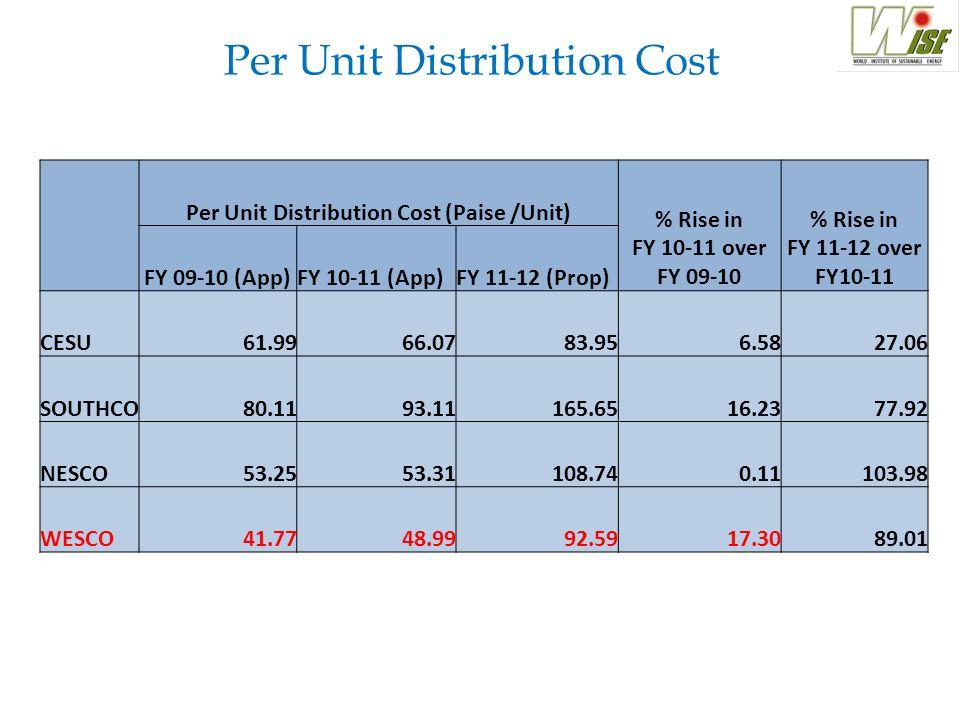 Per Unit Distribution Cost Per Unit Distribution Cost (Paise /Unit) % Rise in FY 10-11 over FY 09-10 % Rise in FY 11-12 over FY10-11 FY 09-10 (App)FY 10-11 (App)FY 11-12 (Prop) CESU61.9966.0783.956.5827.06 SOUTHCO80.1193.11165.6516.2377.92 NESCO53.2553.31108.740.11103.98 WESCO41.7748.9992.5917.3089.01