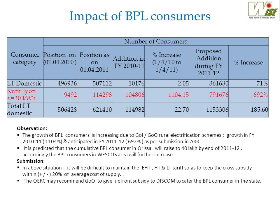 Consumer category Number of Consumers Position on (01.04.2010 ) Position as on 01.04.2011 Addition in FY 2010-11 % Increase (1/4/10 to 1/4/11) Proposed Addition during FY 2011-12 % Increase LT Domestic496936507112101762.0536163071% Kutir Jyoti <=30 kWh 94921142981048061104.15791676692% Total LT domestic 50642862141011498222.701153306185.60 Impact of BPL consumers Observation:  The growth of BPL consumers is increasing due to GoI / GoO rural electrification schemes : growth in FY 2010-11 ( 1104%) & anticipated in FY 2011-12 ( 692% ) as per submission in ARR.