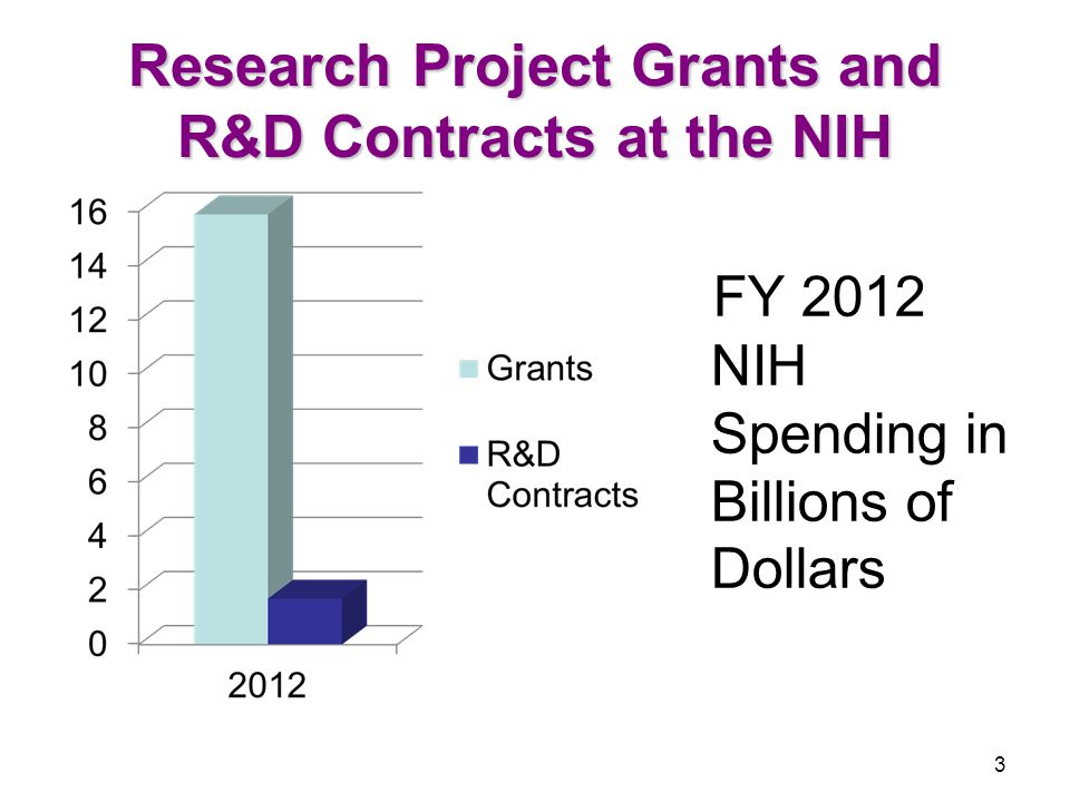 14 Similarities to Grants  Peer review of concepts and proposals including use of Scientific Review Officers  Team Approach to Contract Management –Contracting Officer/Contract Specialist and Project Officer (PO/COTR)