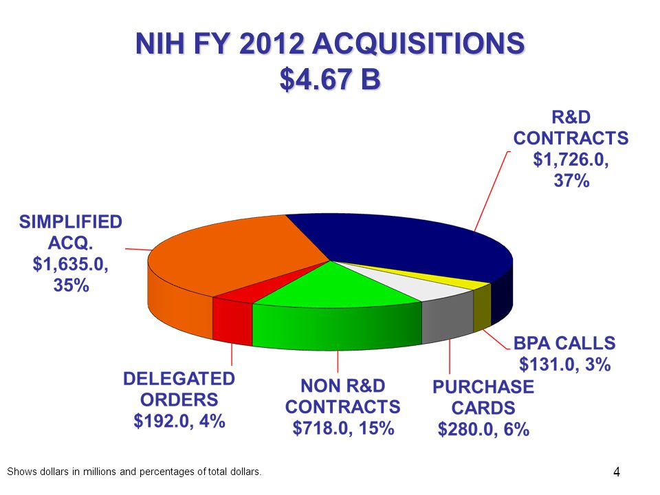 NIH FY 2011 ACQUISITIONS $5.17 B Shows dollars in millions and percentages of total dollars. 5