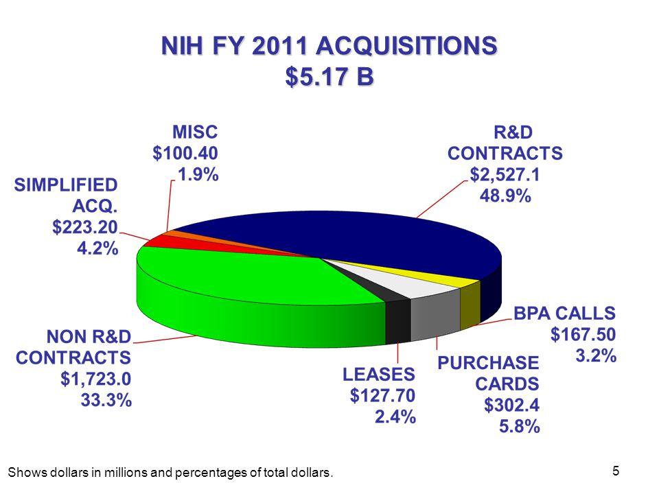 NIH FY 2012- 2011 Decrease 6