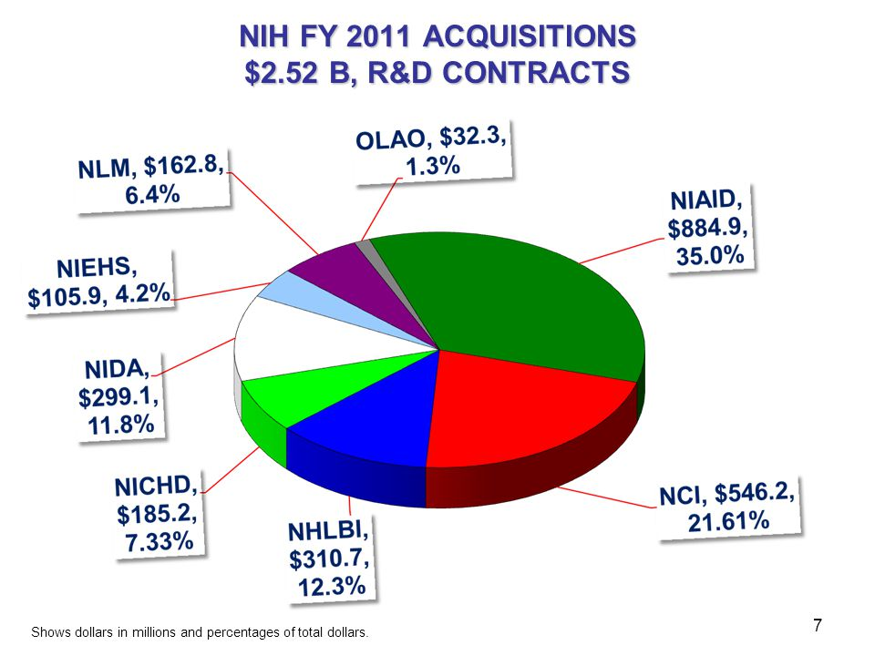 NIH FY 2012 ACQUISITIONS $1.7 B R&D CONTRACTS Shows Dollars in Millions and percentages of total dollars.