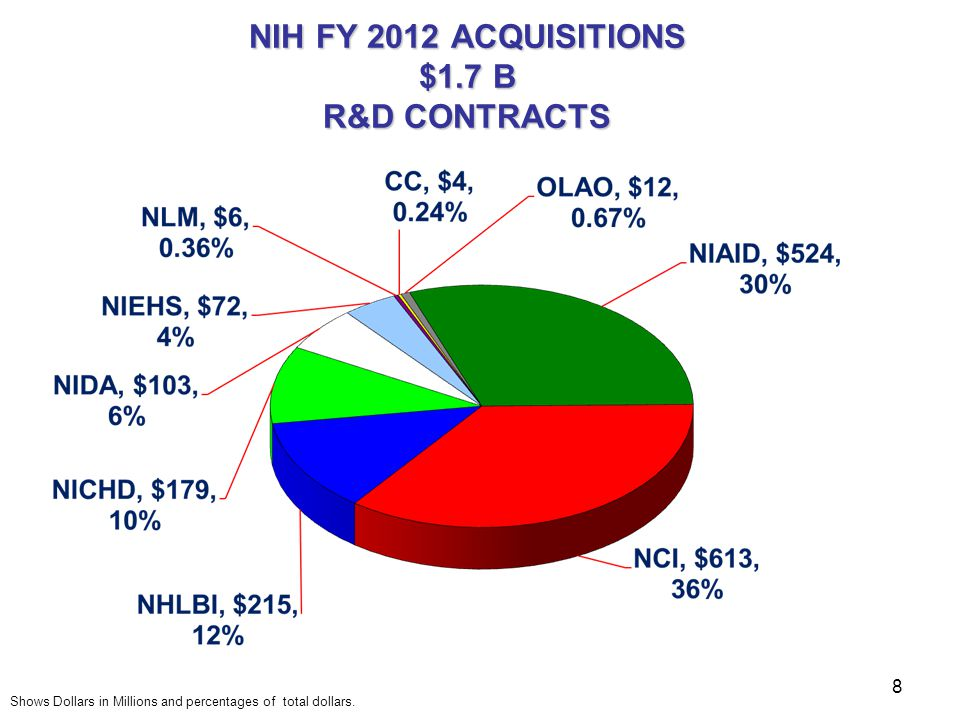 NIH FY 2012 ACQUISITIONS $1.7 B R&D CONTRACTS Shows Dollars in Millions and percentages of total dollars. 8