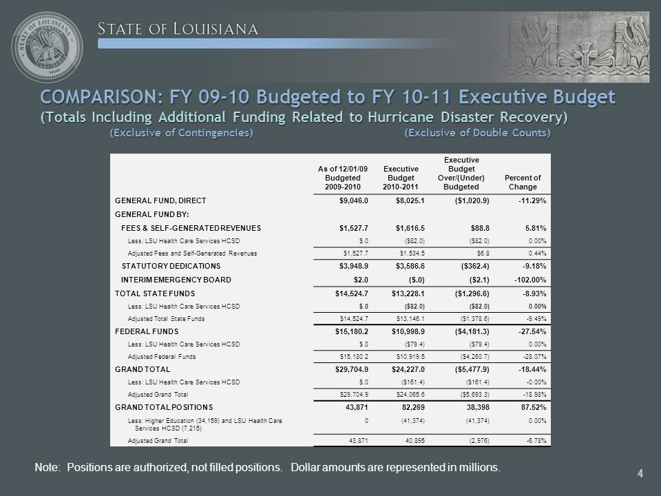 Proposed FY11 General Fund by Outcome Goal Areas 15