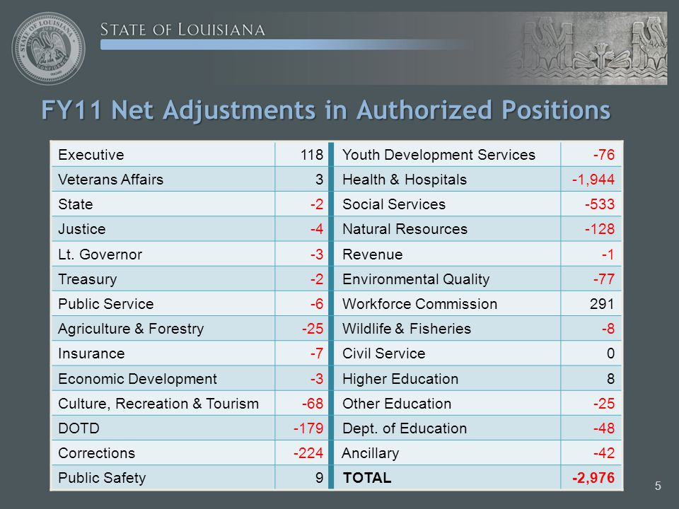 Position Eliminations to Date Following prior reductions of 3,326 fulltime appropriated positions through budgetary actions in FY 09 and FY 10, approval of the 2,976 position reduction for FY 11 would mean a total of 6,302 fulltime appropriated positions reduced since the beginning of the Jindal administration, with savings of more than $378 million.