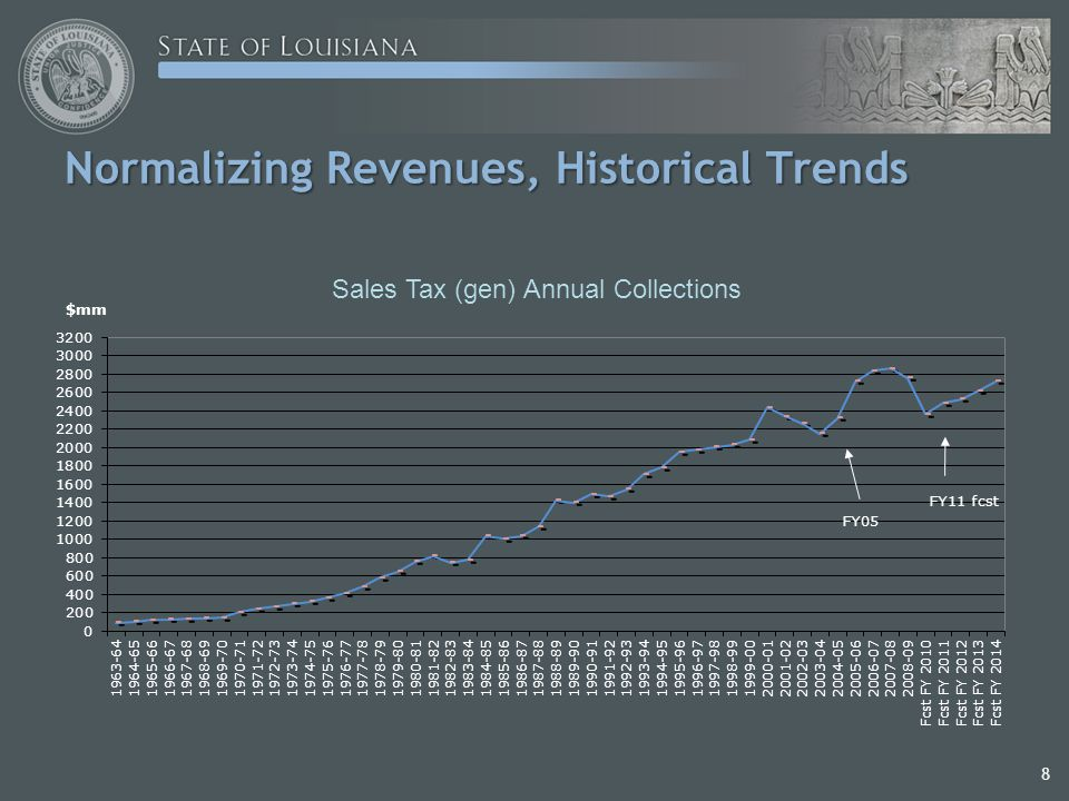 8 Normalizing Revenues, Historical Trends Normalizing Revenues, Historical Trends Sales Tax (gen) Annual Collections