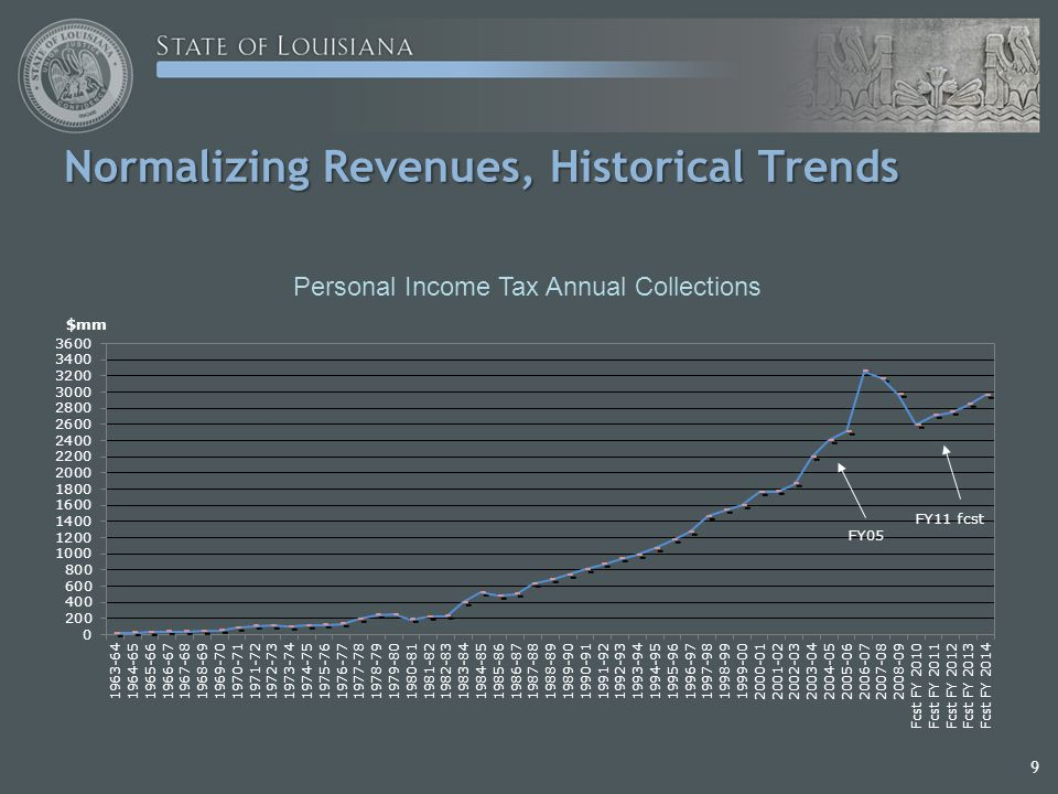9 Normalizing Revenues, Historical Trends Normalizing Revenues, Historical Trends Personal Income Tax Annual Collections