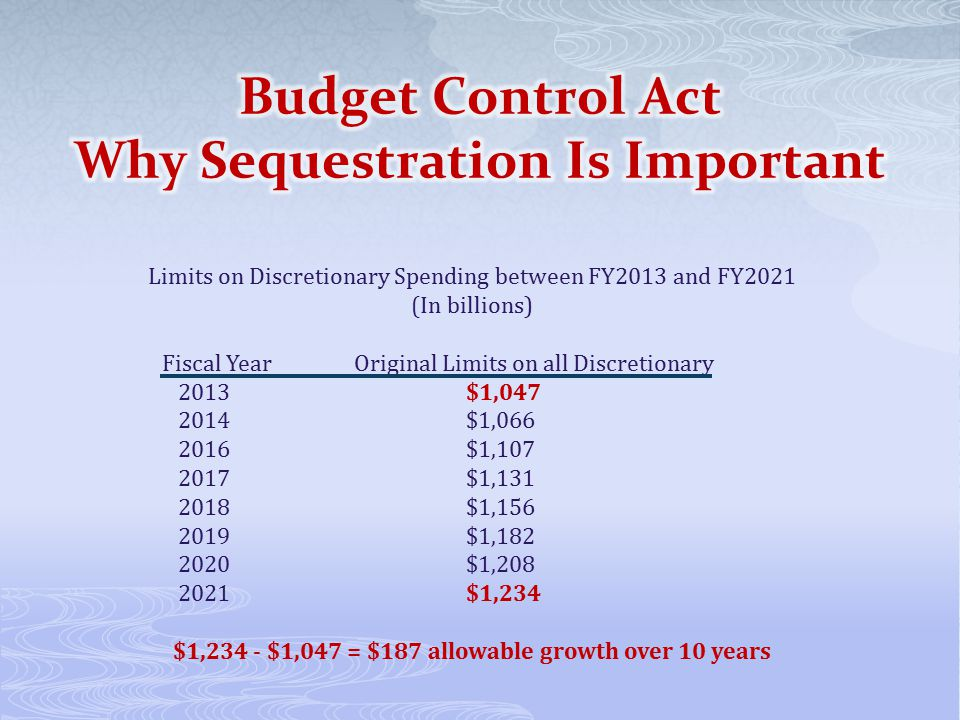 Limits on Discretionary Spending between FY2013 and FY2021 (In billions) Fiscal YearOriginal Limits on all Discretionary 2013 $1,047 2014 $1,066 2016