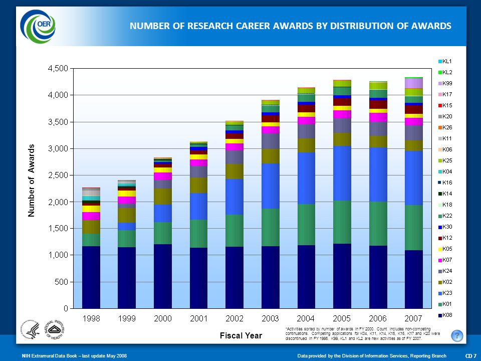NIH Extramural Data Book – last update May 2008Data provided by the Division of Information Services, Reporting Branch CD 7 NUMBER OF RESEARCH CAREER AWARDS BY DISTRIBUTION OF AWARDS *Activities sorted by number of awards in FY 2000.