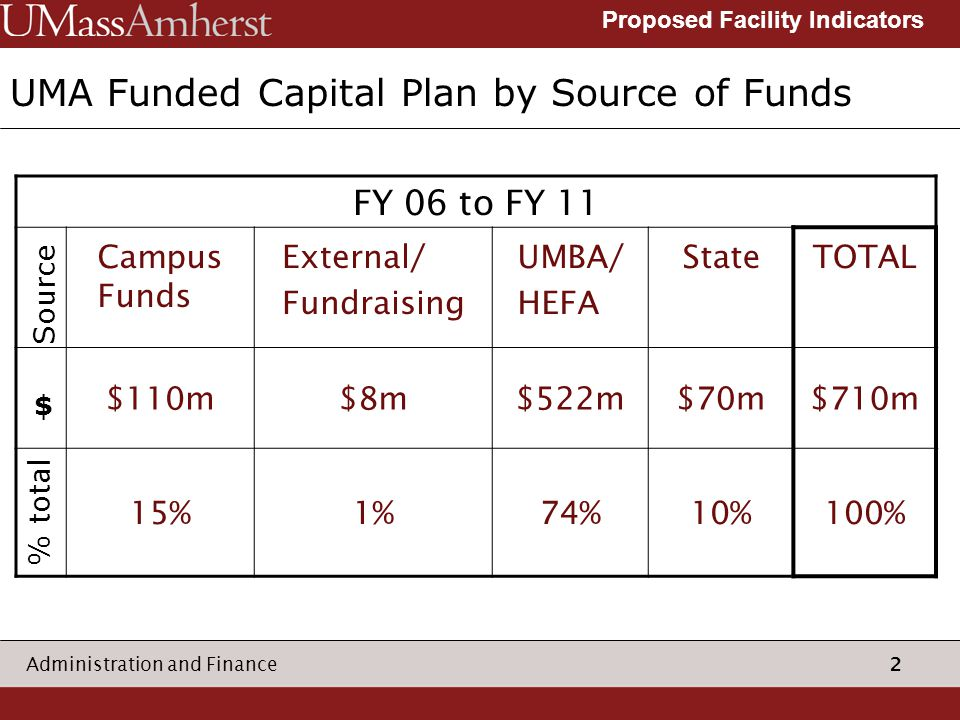 2 Administration and Finance Proposed Facility Indicators UMA Funded Capital Plan by Source of Funds FY 06 to FY 11 Campus Funds External/ Fundraising