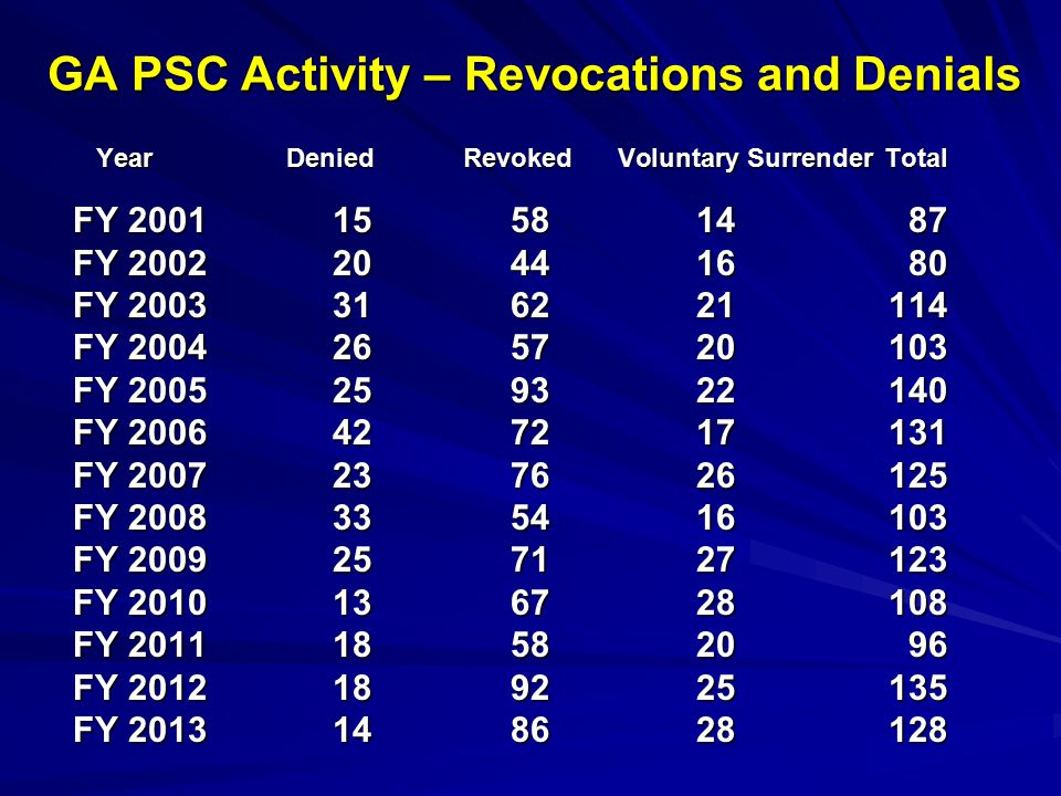GA PSC Activity – Revocations and Denials Year Denied Revoked Voluntary Surrender Total Year Denied Revoked Voluntary Surrender Total FY 200115581487