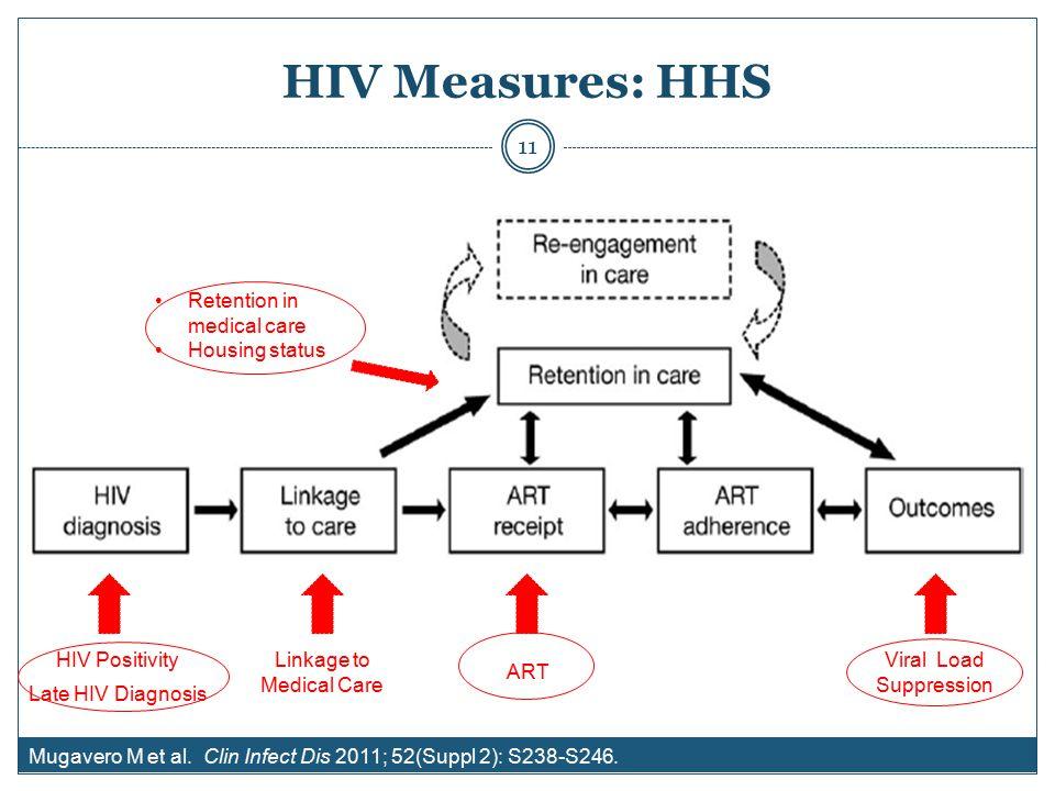 HIV Measures: HHS Viral Load Suppression ART Mugavero M et al.