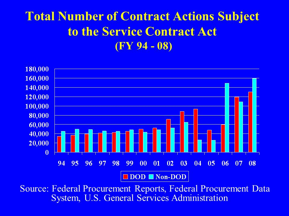 Total Number of Contract Actions Subject to the Service Contract Act (FY 94 - 08) Source: Federal Procurement Reports, Federal Procurement Data System
