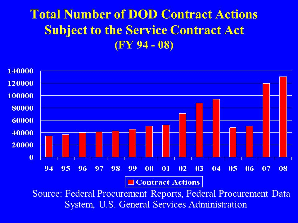 Total Number of DOD Contract Actions Subject to the Service Contract Act (FY 94 - 08) Source: Federal Procurement Reports, Federal Procurement Data System, U.S.