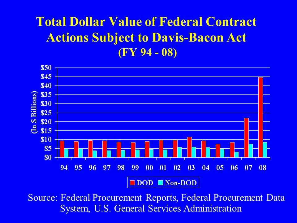 Total Dollar Value of Federal Contract Actions Subject to Davis-Bacon Act (FY 94 - 08) Source: Federal Procurement Reports, Federal Procurement Data S