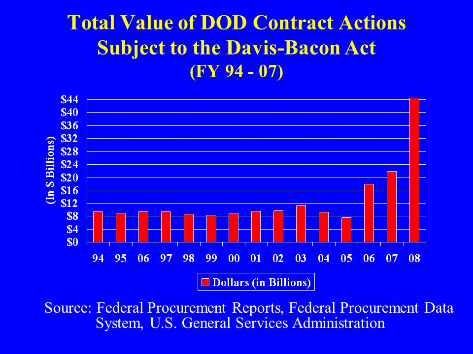 Total Value of DOD Contract Actions Subject to the Davis-Bacon Act (FY 94 - 07) Source: Federal Procurement Reports, Federal Procurement Data System,