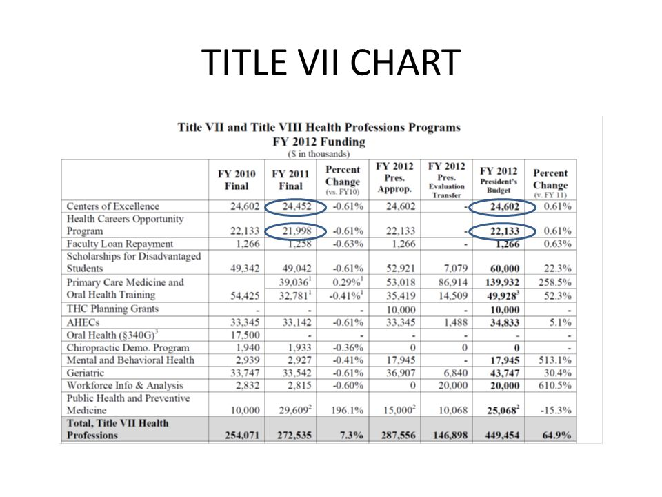 TITLE VII CHART