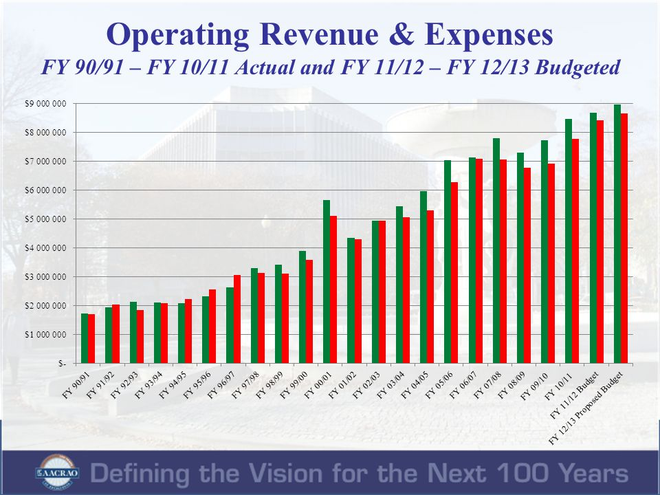 Operating Revenue & Expenses FY 90/91 – FY 10/11 Actual and FY 11/12 – FY 12/13 Budgeted